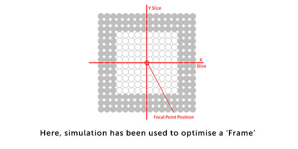 Focal point position