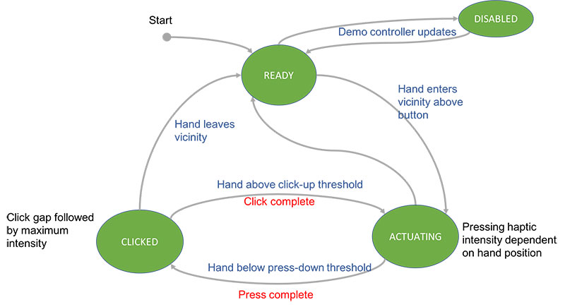 Button Vicinity Manager state machine